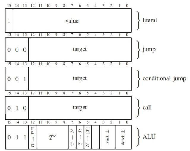 Схема взята из той самой статьи Forth CPU. Что это такое? (Часть 1)